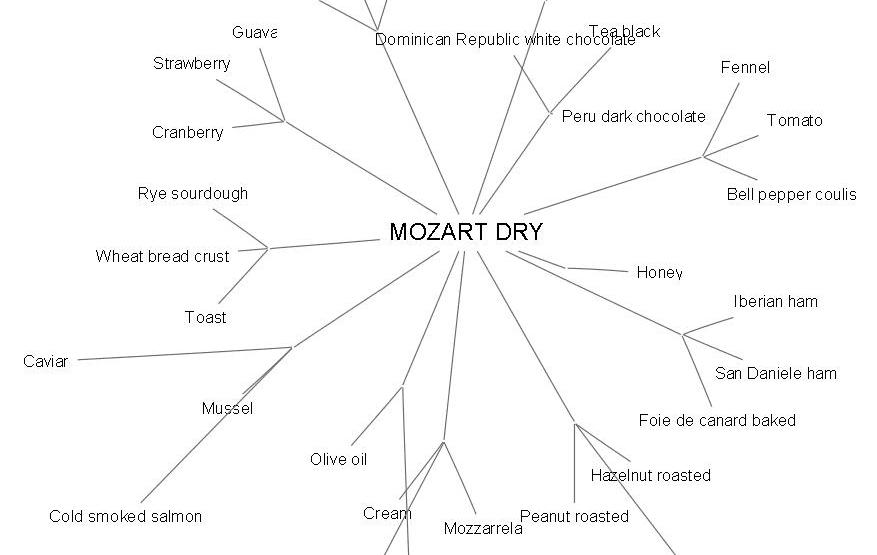 Mozart Dry im Foodpairing