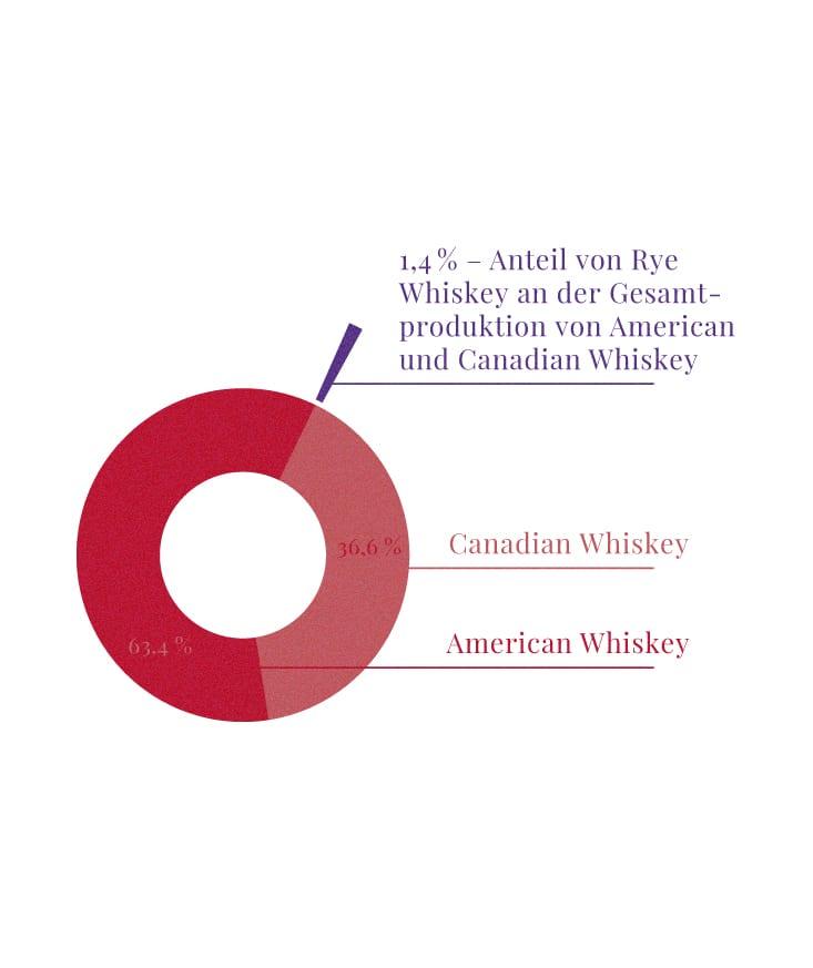 Rye Whiskey Gesamtproduktion von American & Canadian Whiskey